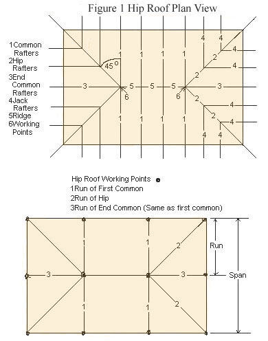 Hip Roof Framing And Building
