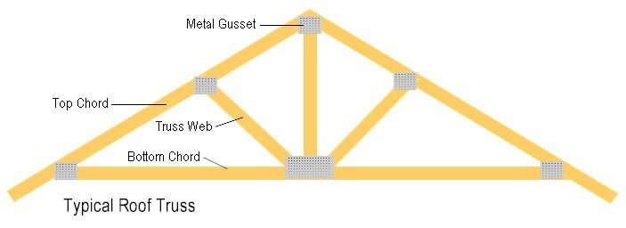 How to build roof trusses for Prefab gambrel roof trusses