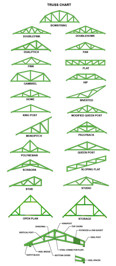 How to build roof trusses for Roof type names