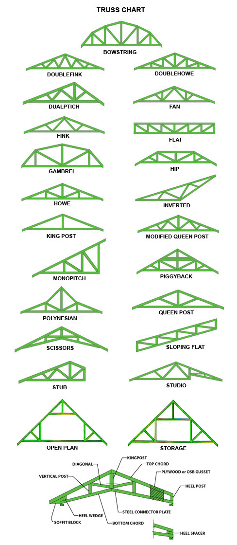 Flat Roof Truss Design Is Used In Intermediate Structures Because Its Spans Are Not Of A Much Higher Range