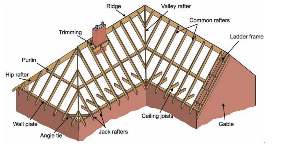 Double pitched roof for Roof type names