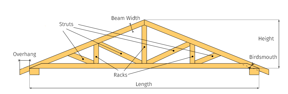 Roof truss calculator for Price of roof trusses